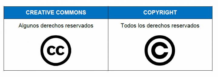 Creative Commons y Copyright