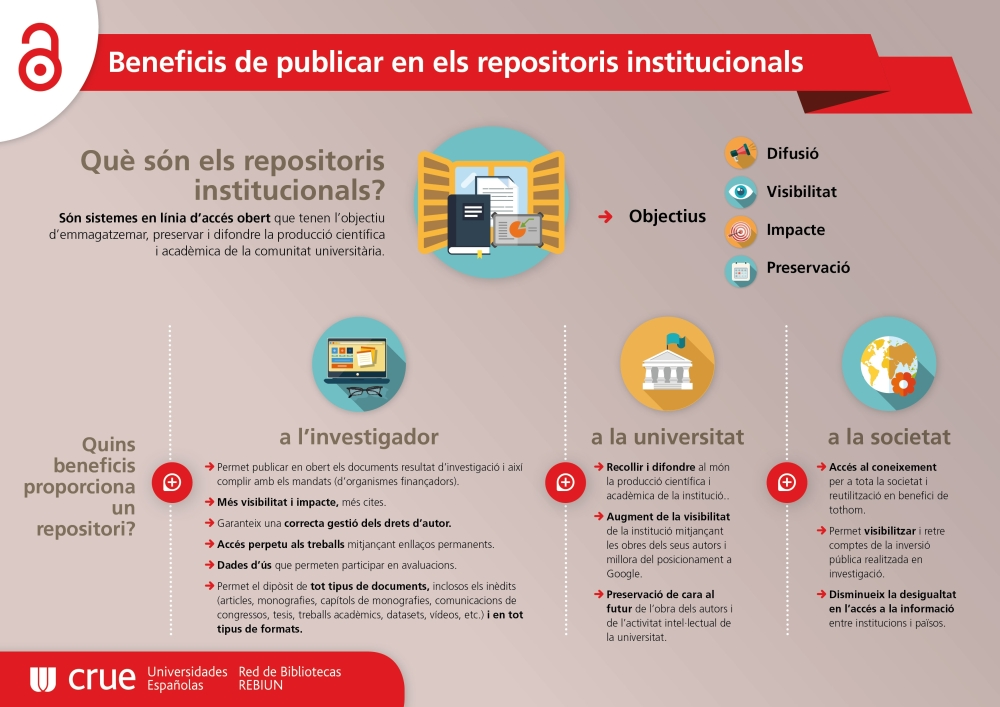 beneficis, repositoris,institucionals
